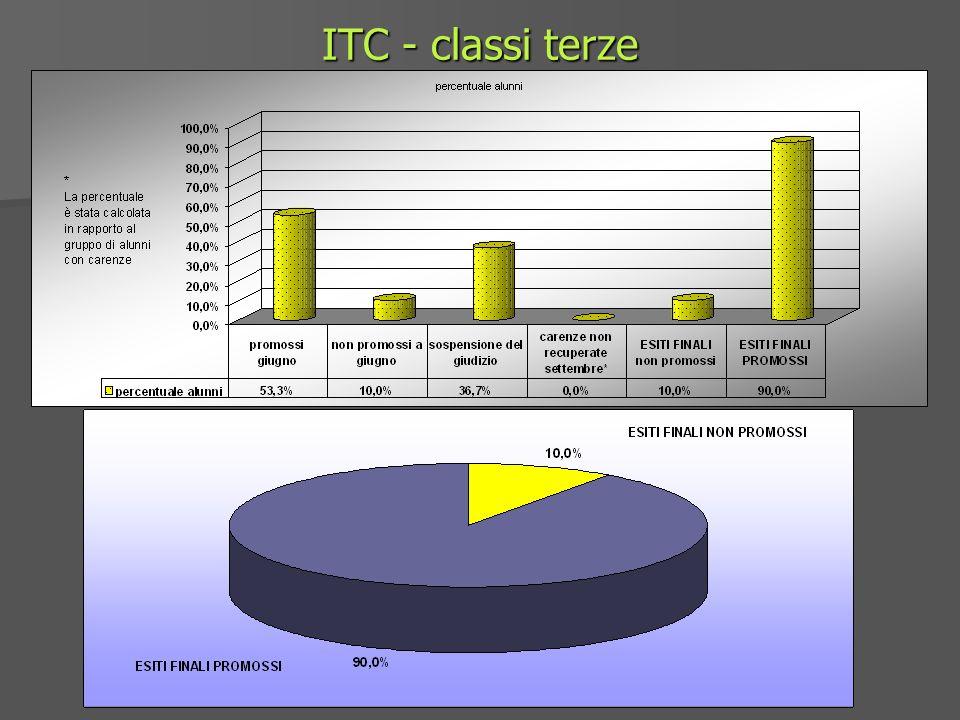 ITC - classi terze
