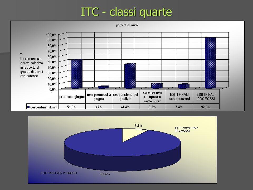 ITC - classi quarte