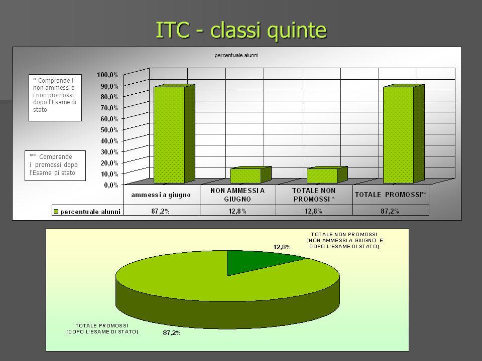 ITC - classi quinte * Comprende i non ammessi e i non promossi dopo l Esame di stato ** Comprende i promossi dopo l Esame di stato
