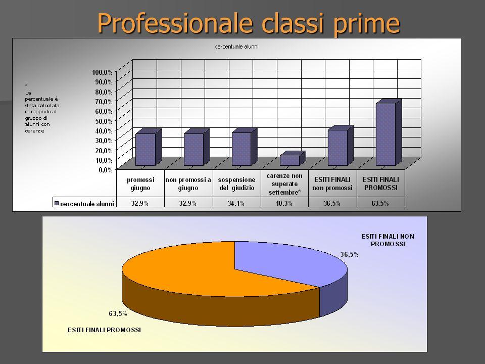 Professionale classi prime