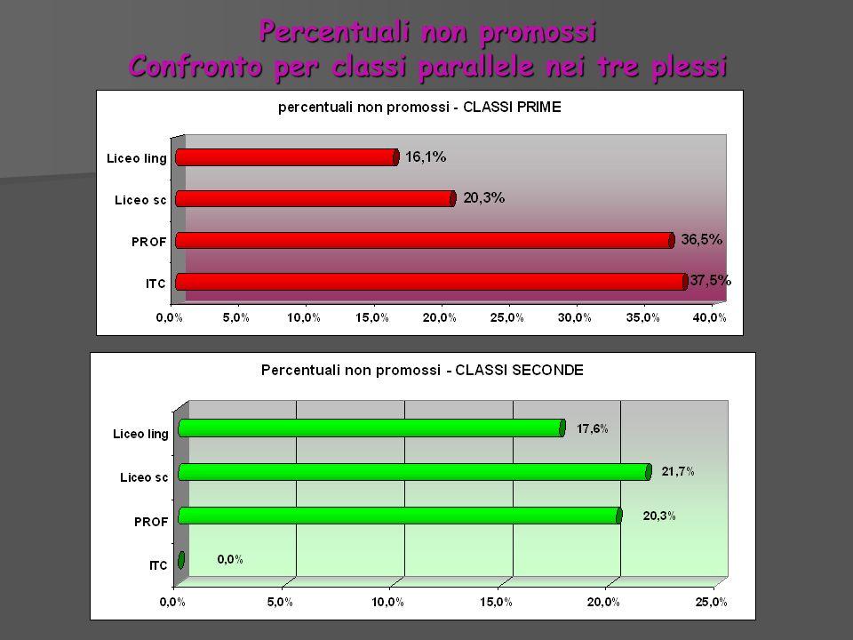 Percentuali non promossi Confronto per classi parallele nei tre plessi