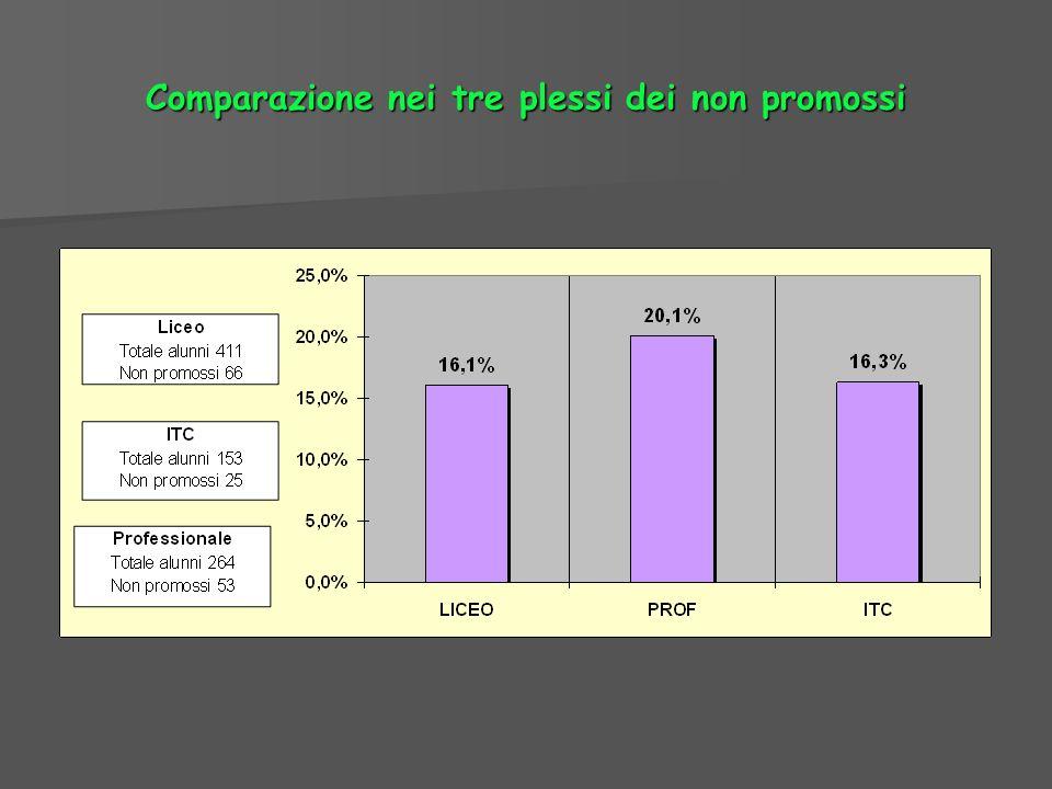 Comparazione nei tre plessi dei non promossi