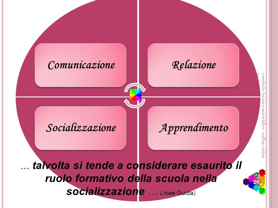 Comunicazione Socializzazione Relazione Apprendimento … talvolta si tende a considerare esaurito il ruolo formativo della scuola nella socializzazione