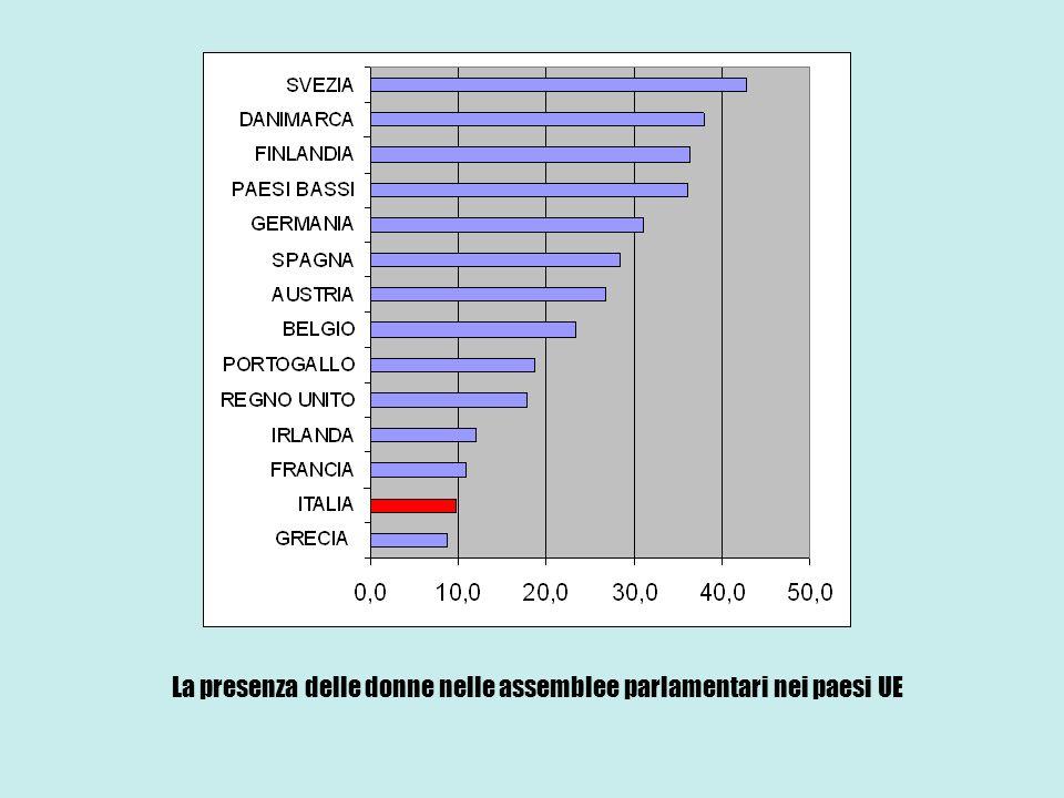 La presenza delle donne nelle assemblee parlamentari nei paesi UE
