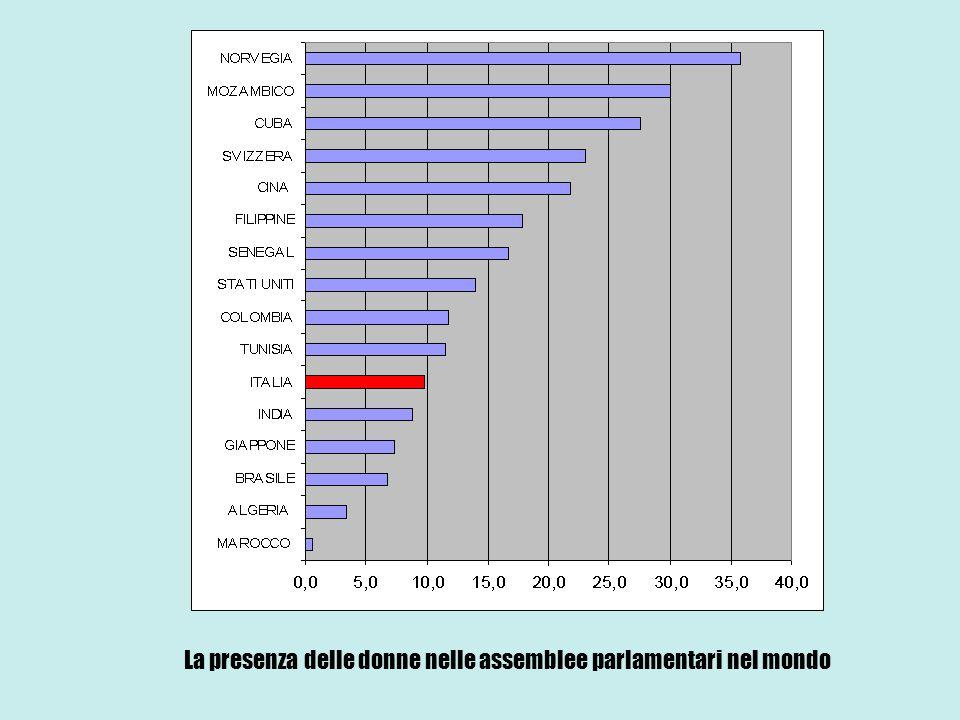 La presenza delle donne nelle assemblee parlamentari nel mondo