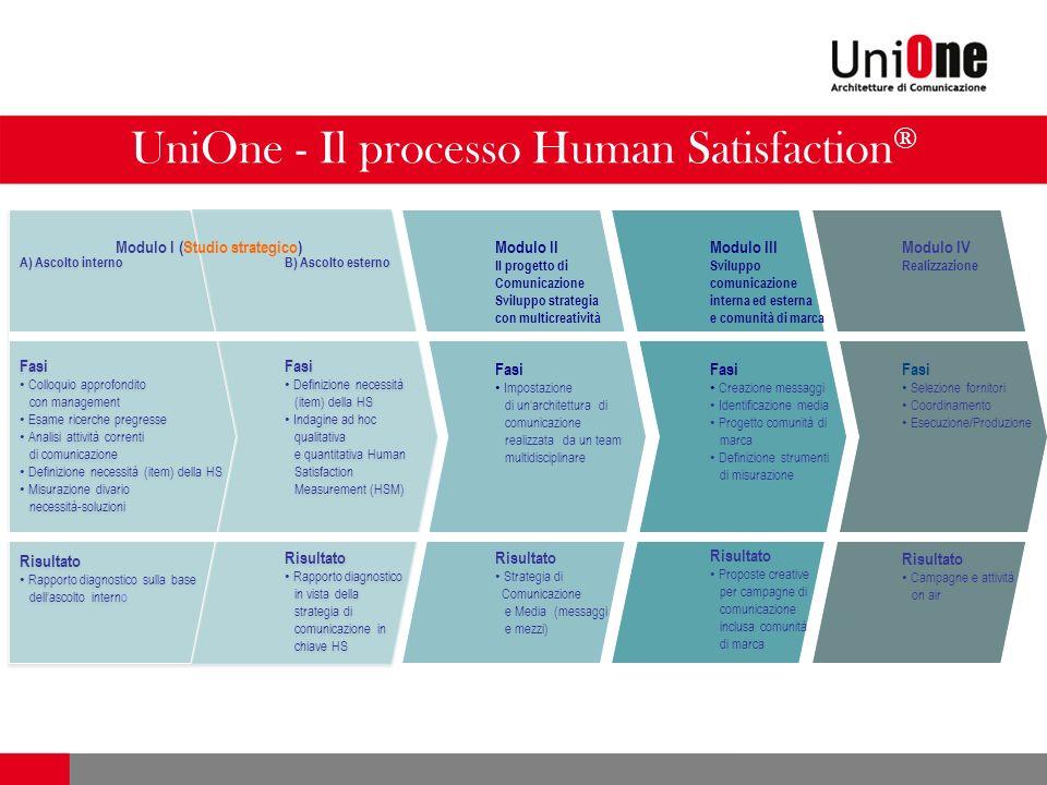 UniOne - Il processo Human Satisfaction ® A) Ascolto interno Fasi Colloquio approfondito con management Esame ricerche pregresse Analisi attività corr