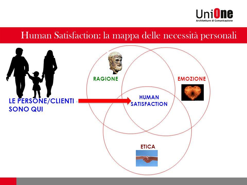 Human Satisfaction: la mappa delle necessità personali RAGIONE ETICA EMOZIONE HUMAN SATISFACTION LE PERSONE/CLIENTI SONO QUI