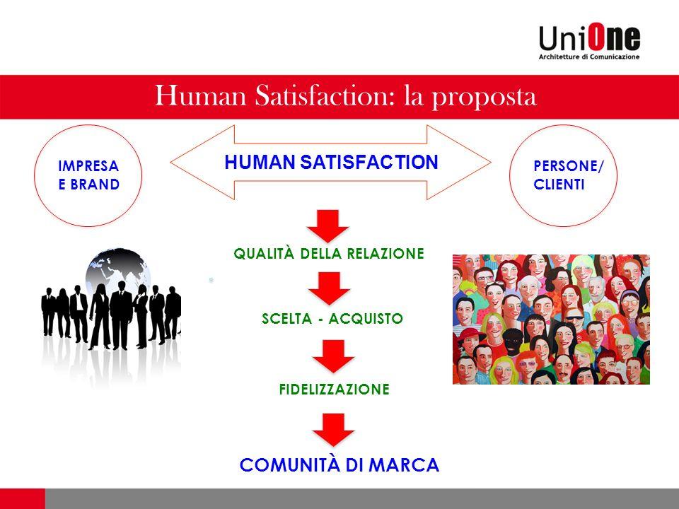 Human Satisfaction: la proposta QUALITÀ DELLA RELAZIONE SCELTA - ACQUISTO COMUNITÀ DI MARCA FIDELIZZAZIONE IMPRESA E BRAND PERSONE/ CLIENTI HUMAN SATI