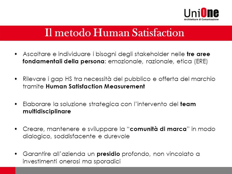 Il metodo Human Satisfaction Ascoltare e individuare i bisogni degli stakeholder nelle tre aree fondamentali della persona : emozionale, razionale, et