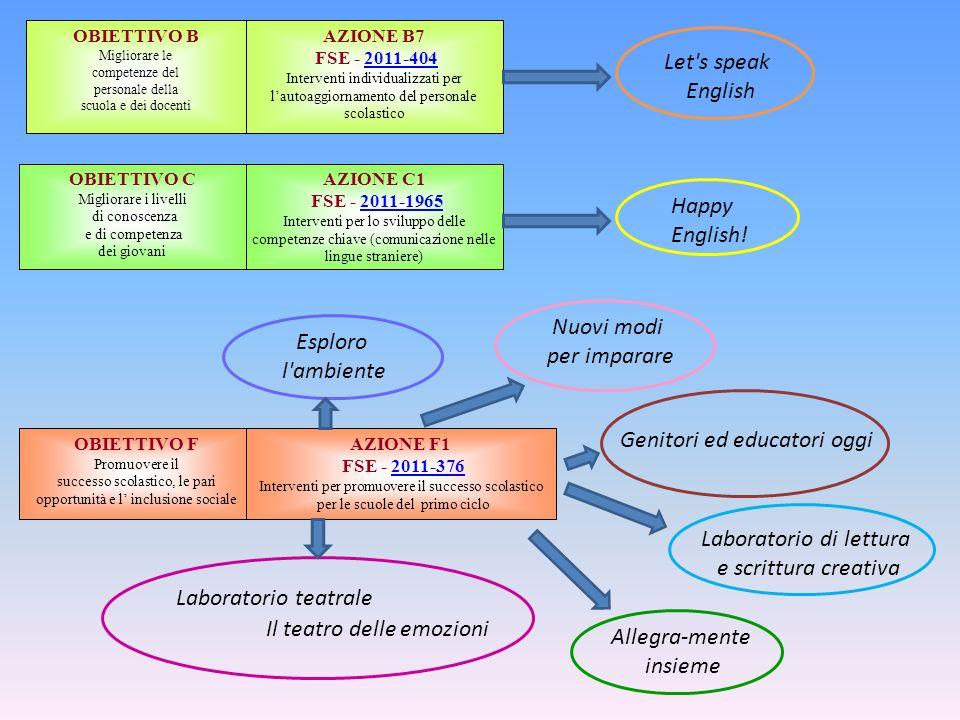 OBIETTIVO B Migliorare le competenze del personale della scuola e dei docenti AZIONE B7 FSE - 2011-4042011-404 Interventi individualizzati per lautoag