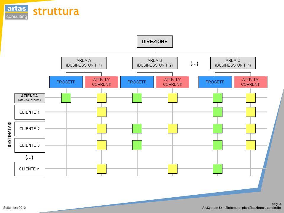 pag. 3 Ar.System 5x - Sistema di pianificazione e controllo Settembre 2010 PROGETTI ATTIVITA CORRENTI PROGETTI ATTIVITA CORRENTI PROGETTI ATTIVITA COR