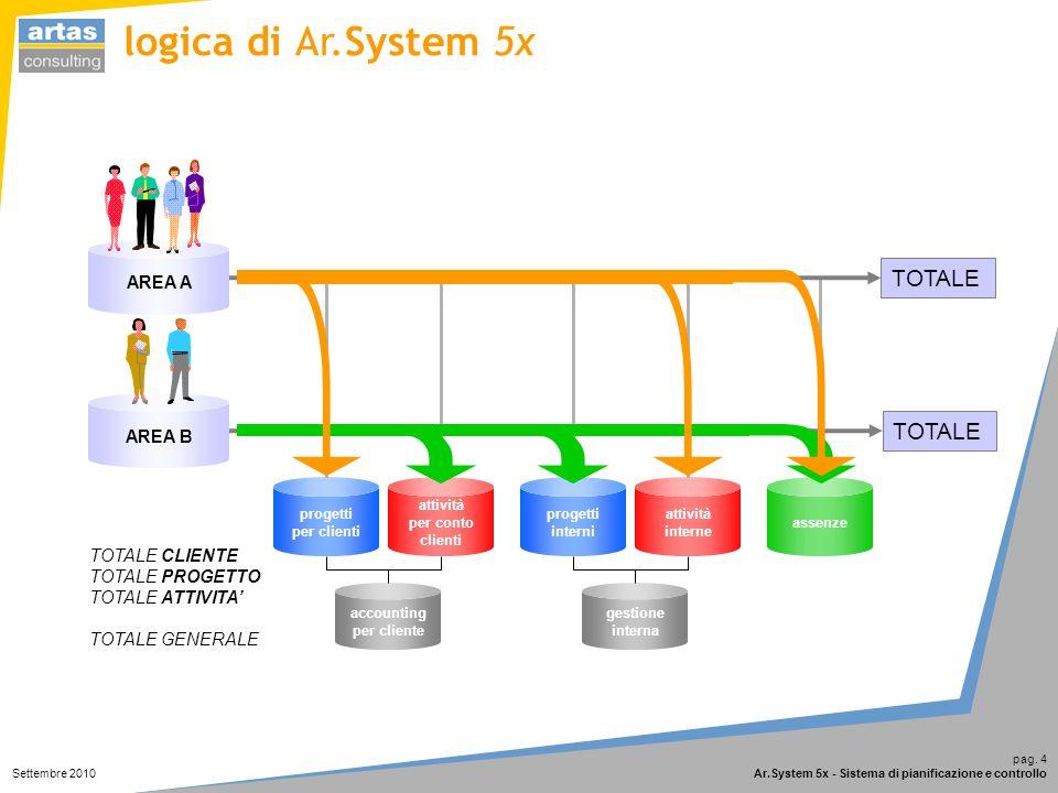 pag. 4 Ar.System 5x - Sistema di pianificazione e controllo Settembre 2010 assenze accounting per cliente gestione interna progetti per clienti proget