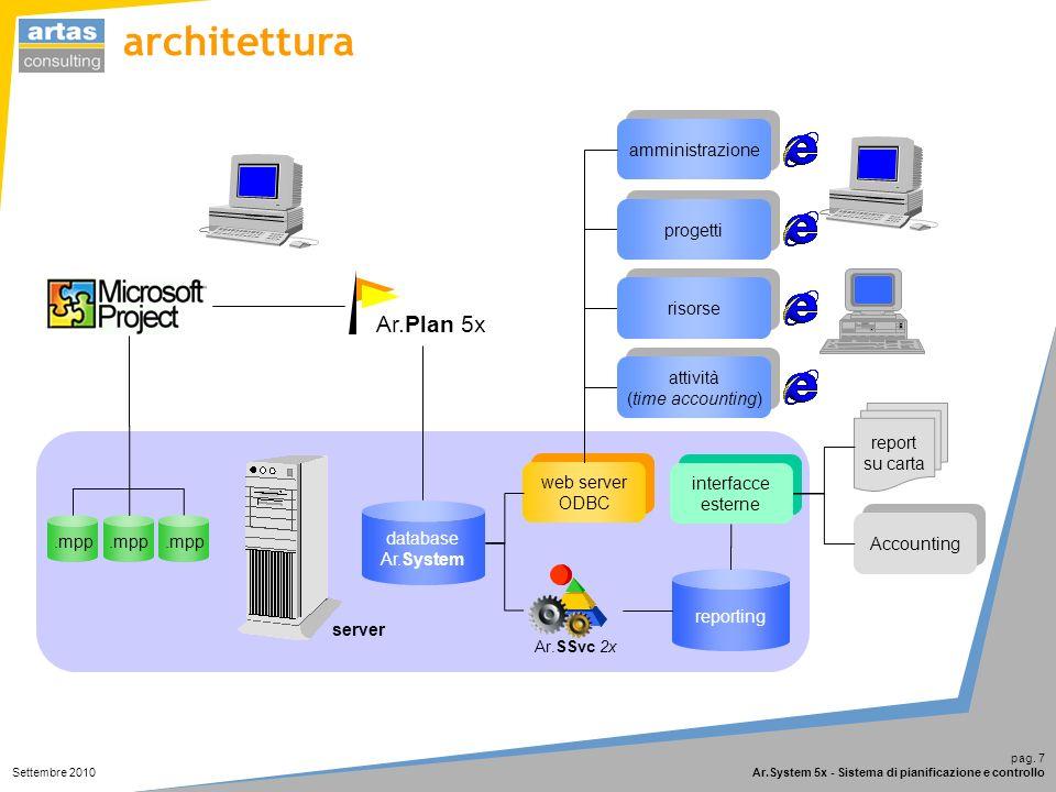 pag. 7 Ar.System 5x - Sistema di pianificazione e controllo Settembre 2010 server database Ar.System amministrazione web server ODBC.mpp Ar.Plan 5x pr
