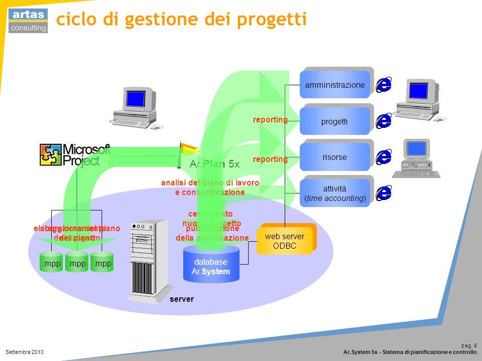 pag. 8 Ar.System 5x - Sistema di pianificazione e controllo Settembre 2010 server database Ar.System amministrazione web server ODBC.mpp Ar.Plan 5x pr