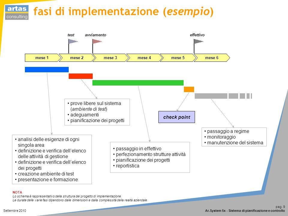 Ar.System 5x è una soluzione progettata e realizzata da artas consulting srl 22070 – Binago (Como) via Val di Rame, 3 tel 031.800356 fax 031.9844431 info@artas.it http://www.artas.it