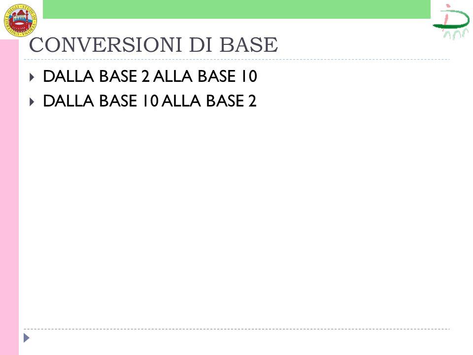 CONVERSIONI DI BASE DALLA BASE 2 ALLA BASE 10 DALLA BASE 10 ALLA BASE 2