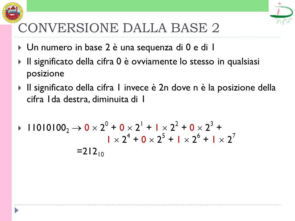 CONVERSIONE DALLA BASE 2 Un numero in base 2 è una sequenza di 0 e di 1 Il significato della cifra 0 è ovviamente lo stesso in qualsiasi posizione Il