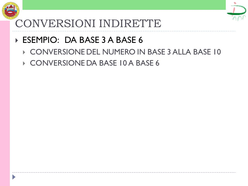 CONVERSIONI INDIRETTE ESEMPIO:DA BASE 3 A BASE 6 CONVERSIONE DEL NUMERO IN BASE 3 ALLA BASE 10 CONVERSIONE DA BASE 10 A BASE 6