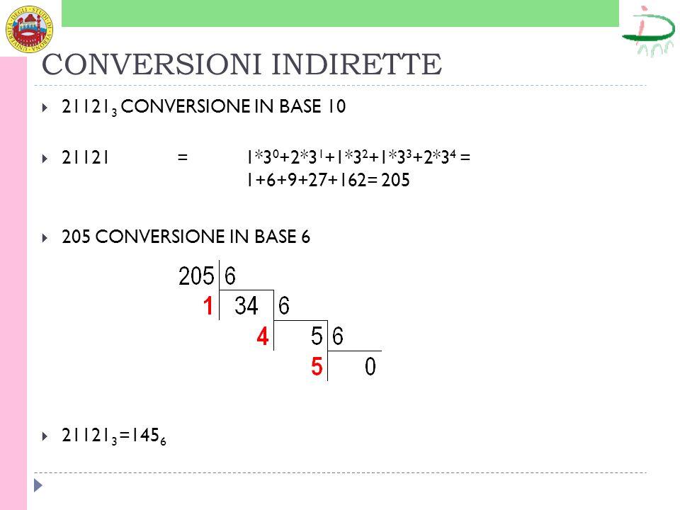 CONVERSIONI INDIRETTE 21121 3 CONVERSIONE IN BASE 10 21121 = 1*3 0 +2*3 1 +1*3 2 +1*3 3 +2*3 4 = 1+6+9+27+162= 205 205 CONVERSIONE IN BASE 6 21121 3 =