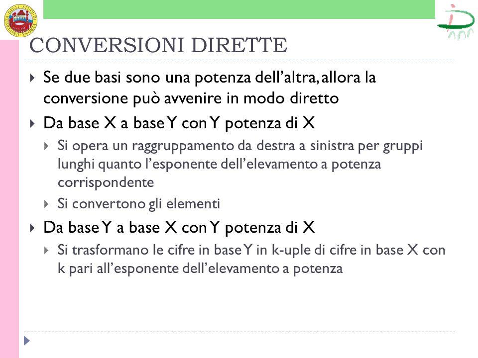 CONVERSIONI DIRETTE Se due basi sono una potenza dellaltra, allora la conversione può avvenire in modo diretto Da base X a base Y con Y potenza di X S
