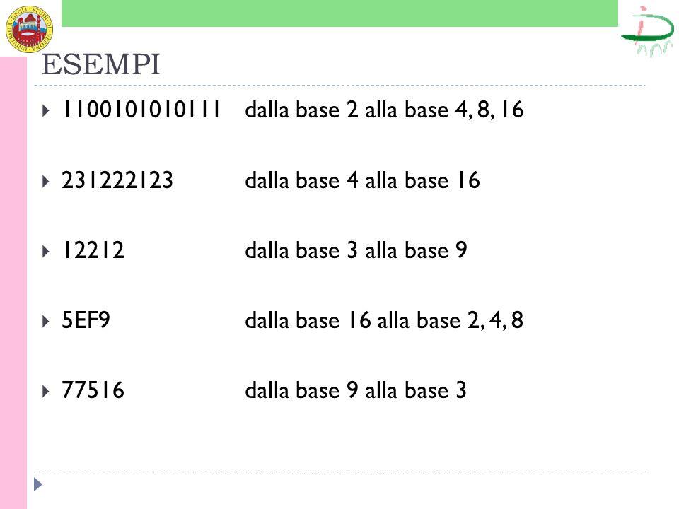 ESEMPI 1100101010111 dalla base 2 alla base 4, 8, 16 231222123dalla base 4 alla base 16 12212dalla base 3 alla base 9 5EF9dalla base 16 alla base 2, 4