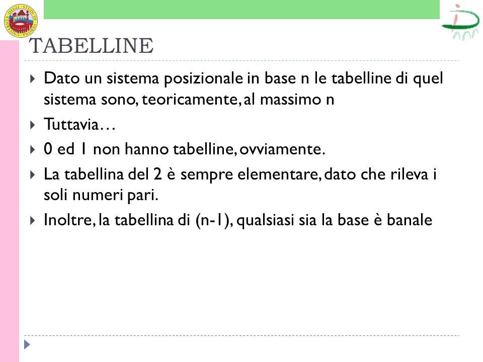 TABELLINE Dato un sistema posizionale in base n le tabelline di quel sistema sono, teoricamente, al massimo n Tuttavia… 0 ed 1 non hanno tabelline, ov