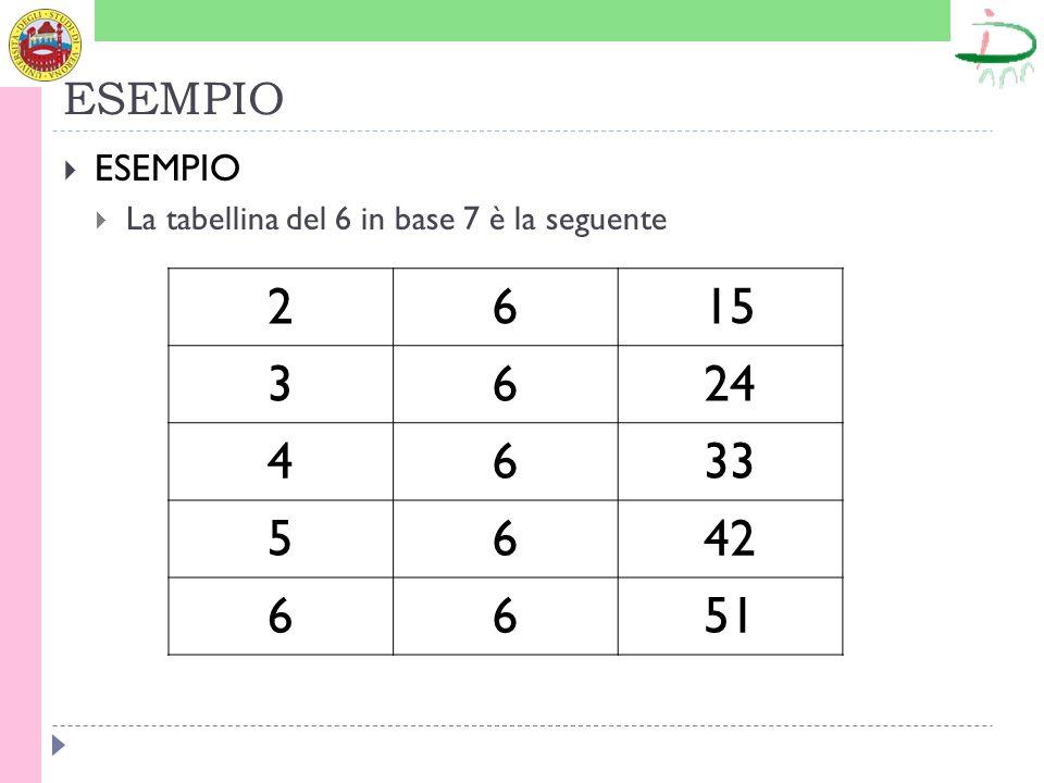 ESEMPIO La tabellina del 6 in base 7 è la seguente 2615 3624 4633 5642 6651