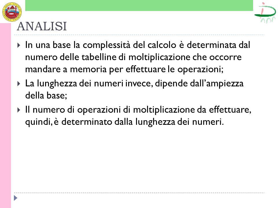 ANALISI In una base la complessità del calcolo è determinata dal numero delle tabelline di moltiplicazione che occorre mandare a memoria per effettuar