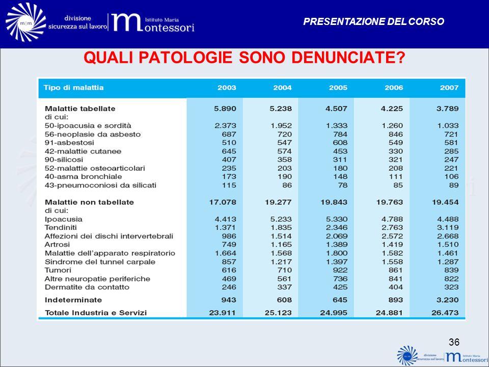 PRESENTAZIONE DEL CORSO QUALI PATOLOGIE SONO DENUNCIATE? 36