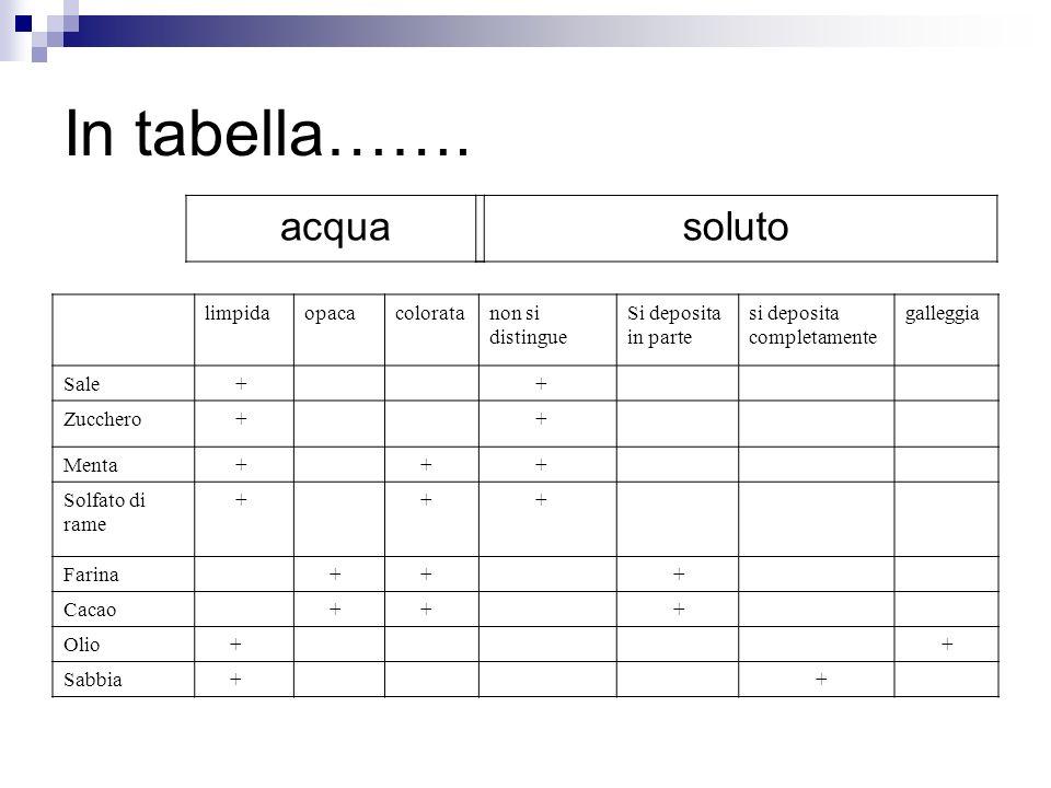 In tabella……. limpidaopacacoloratanon si distingue Si deposita in parte si deposita completamente galleggia Sale + + Zucchero + + Menta + + + Solfato