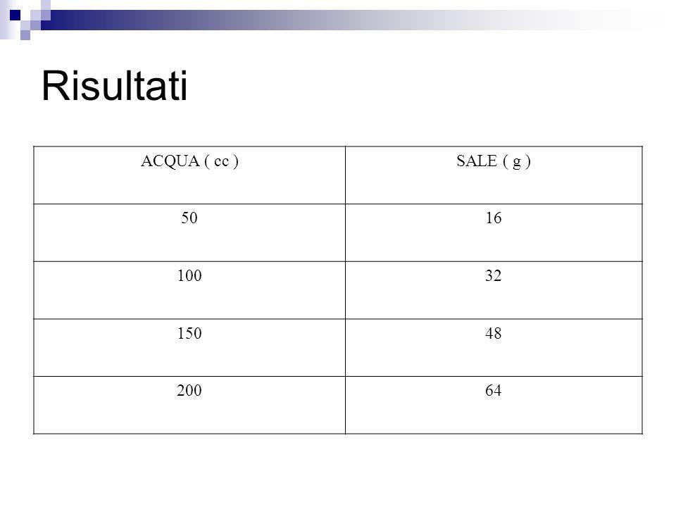 Risultati ACQUA ( cc )SALE ( g ) 5016 10032 15048 20064