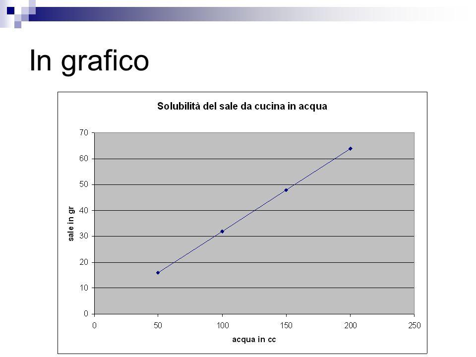In grafico