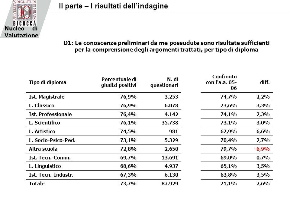 Tipo di diploma Percentuale di giudizi positivi N.