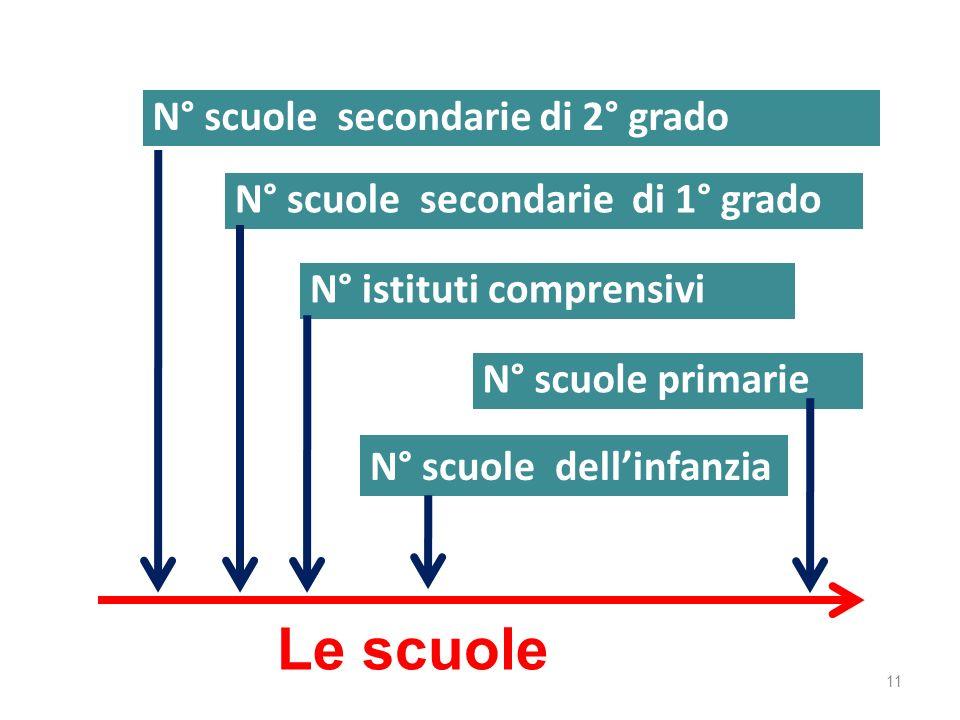 11 Le scuole N° scuole secondarie di 2° grado N° scuole secondarie di 1° grado N° istituti comprensivi N° scuole primarie N° scuole dellinfanzia
