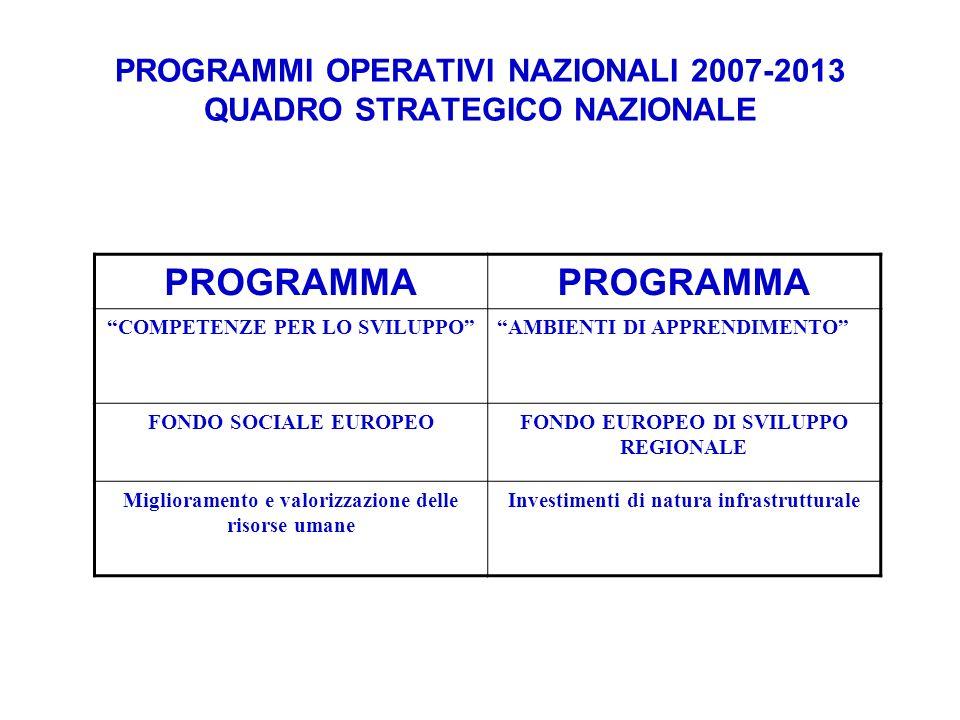PROGRAMMI OPERATIVI NAZIONALI 2007-2013 QUADRO STRATEGICO NAZIONALE PROGRAMMA COMPETENZE PER LO SVILUPPOAMBIENTI DI APPRENDIMENTO FONDO SOCIALE EUROPEOFONDO EUROPEO DI SVILUPPO REGIONALE Miglioramento e valorizzazione delle risorse umane Investimenti di natura infrastrutturale