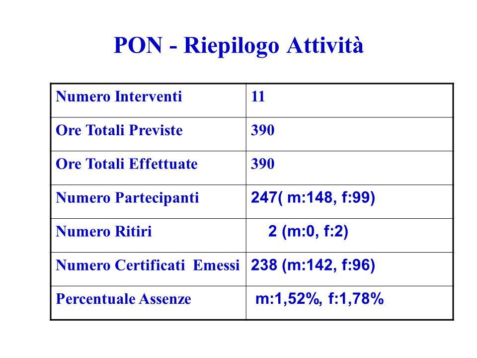 PON - Riepilogo Attività Numero Interventi11 Ore Totali Previste390 Ore Totali Effettuate390 Numero Partecipanti 247( m:148, f:99) Numero Ritiri 2 (m:0, f:2) Numero Certificati Emessi 238 (m:142, f:96) Percentuale Assenze m:1,52%, f:1,78%