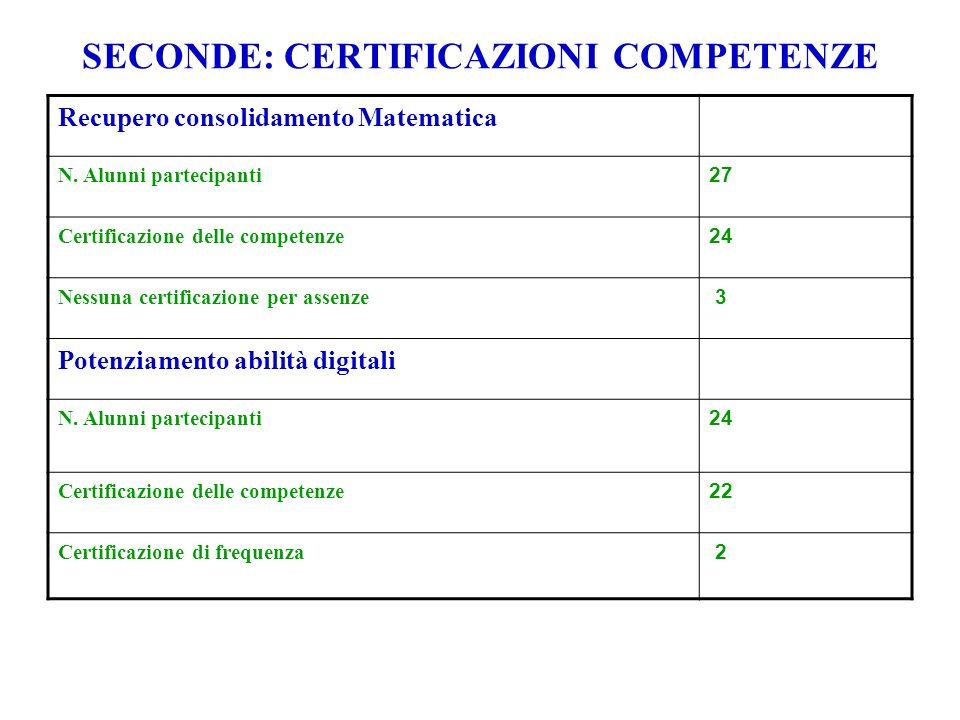 SECONDE: CERTIFICAZIONI COMPETENZE Recupero consolidamento Matematica N.