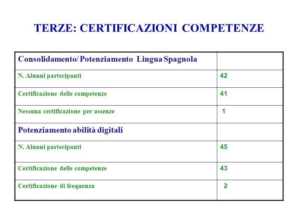 TERZE: CERTIFICAZIONI COMPETENZE Consolidamento/ Potenziamento Lingua Spagnola N.