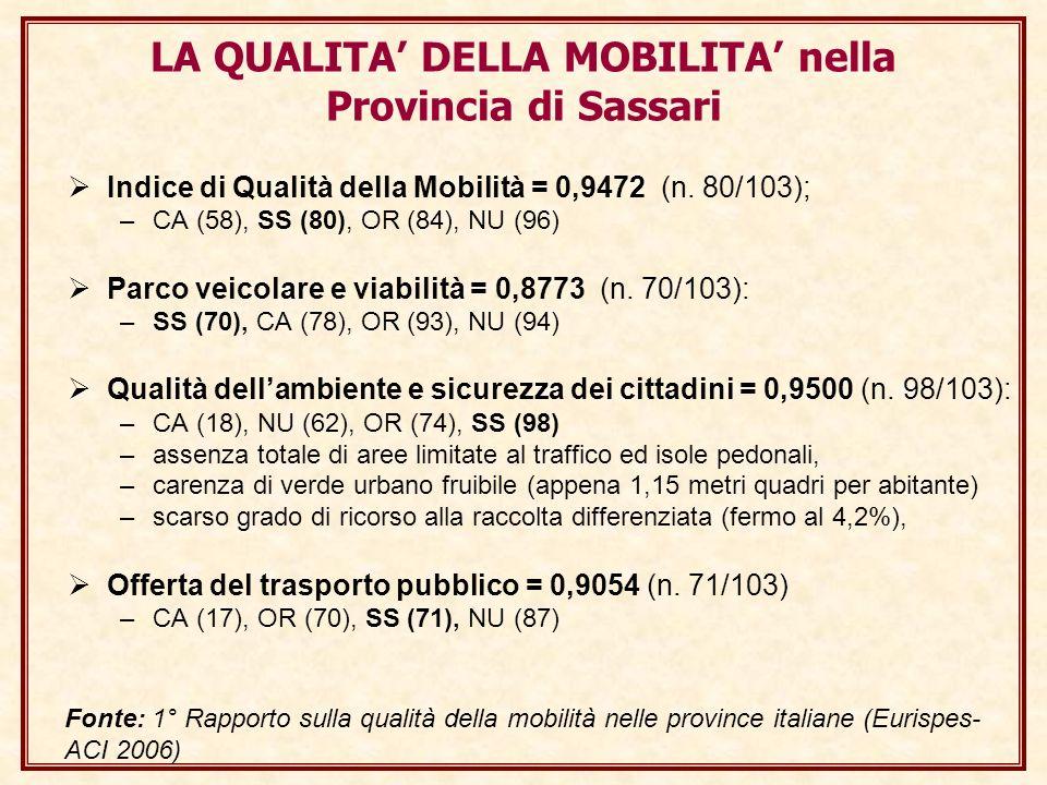 Indice di Qualità della Mobilità = 0,9472 (n. 80/103); –CA (58), SS (80), OR (84), NU (96) Parco veicolare e viabilità = 0,8773 (n. 70/103): –SS (70),