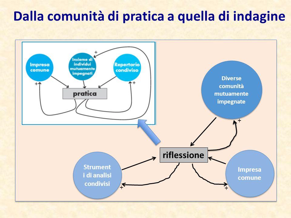 riflessione Diverse comunità mutuamente impegnate Strument i di analisi condivisi Impresa comune + + + Dalla comunità di pratica a quella di indagine