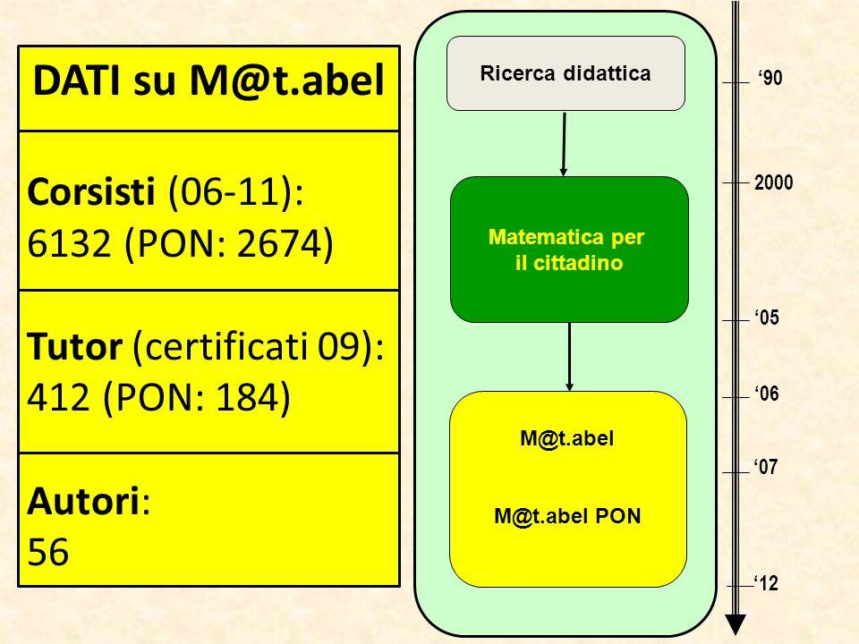 90 2000 05 06 07 Ricerca didattica Matematica per il cittadino 12 M@t.abel M@t.abel PON DATI su M@t.abel Corsisti (06-11): 6132 (PON: 2674) Tutor (cer
