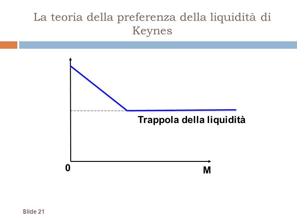 Slide 21 La teoria della preferenza della liquidità di Keynes M 0 Trappola della liquidità