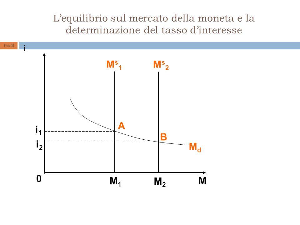 Lequilibrio sul mercato della moneta e la determinazione del tasso dinteresse Slide 28 i M 0 M1M1 M2M2 A B MdMd i2i2 i1i1 Ms1Ms1 Ms2Ms2