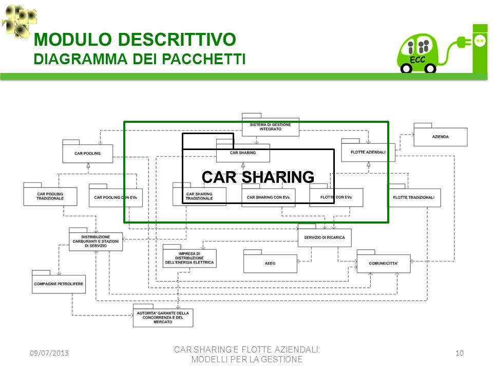 09/07/201310 CAR SHARING CAR SHARING E FLOTTE AZIENDALI: MODELLI PER LA GESTIONE MODULO DESCRITTIVO DIAGRAMMA DEI PACCHETTI