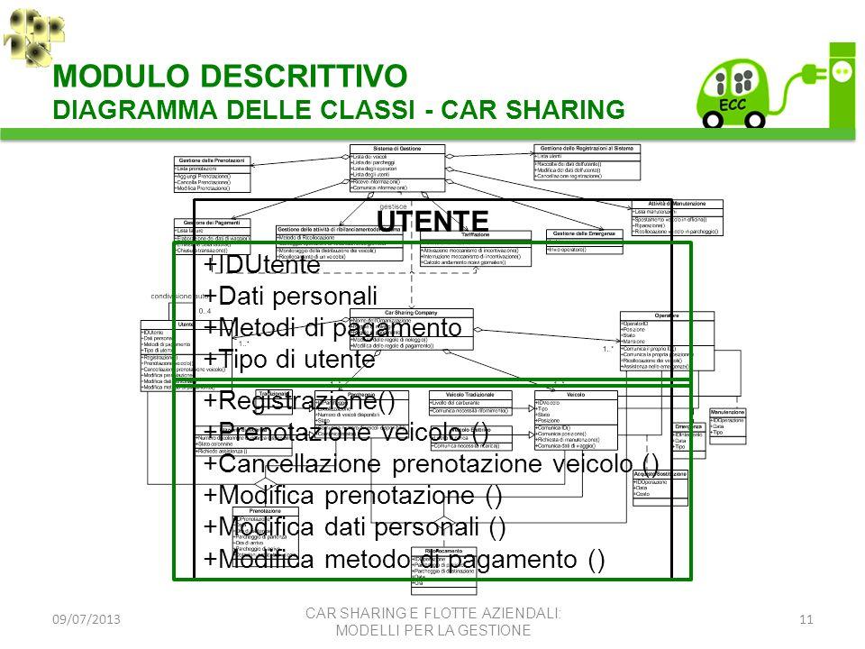 09/07/201311 UTENTE +IDUtente +Dati personali +Metodi di pagamento +Tipo di utente +Registrazione() +Prenotazione veicolo () +Cancellazione prenotazio