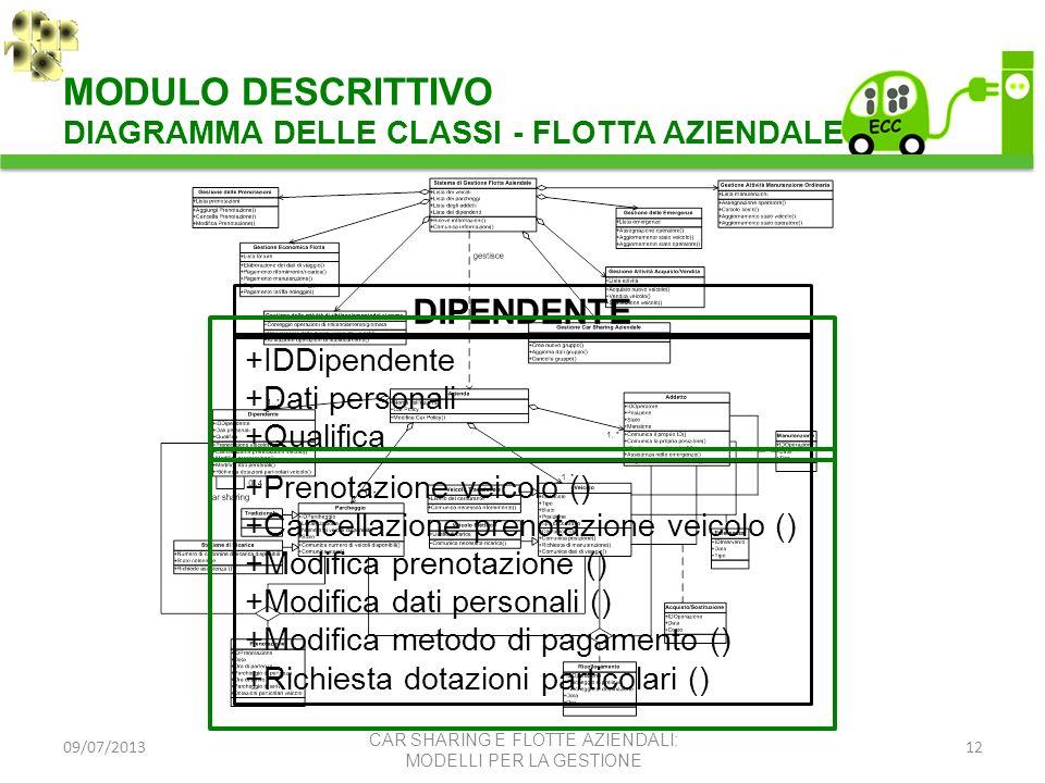 09/07/201312 DIPENDENTE +IDDipendente +Dati personali +Qualifica +Prenotazione veicolo () +Cancellazione prenotazione veicolo () +Modifica prenotazion