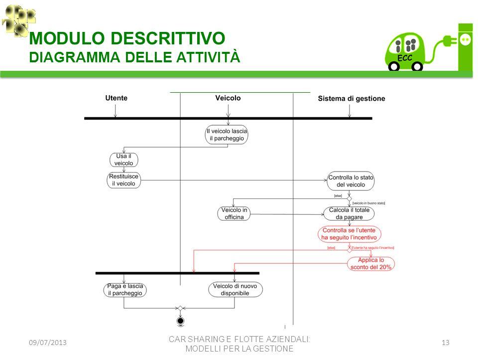 09/07/201314 MODULO DI SIMULAZIONE – OTTIMIZZAZIONE CAR SHARING E FLOTTE AZIENDALI: MODELLI PER LA GESTIONE PROBLEMATICHE CONSIDERATE ribilanciamento sistema politiche di tariffazione MECCANISMO DI INCENTIVAZIONE che favorisca un BILANCIAMENTO NATURALE del sistema (user based) ESEMPIO DI APPLICAZIONE