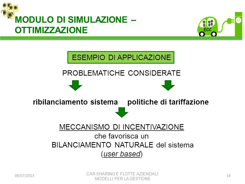 09/07/201314 MODULO DI SIMULAZIONE – OTTIMIZZAZIONE CAR SHARING E FLOTTE AZIENDALI: MODELLI PER LA GESTIONE PROBLEMATICHE CONSIDERATE ribilanciamento