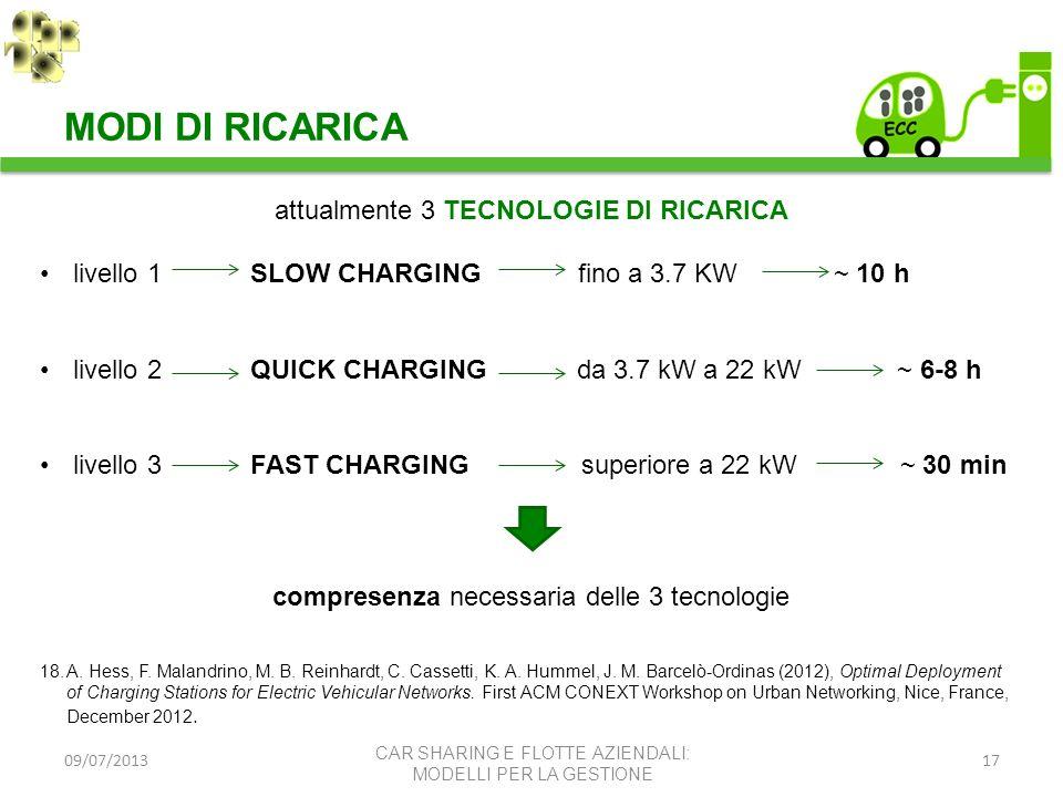 09/07/201317 MODI DI RICARICA CAR SHARING E FLOTTE AZIENDALI: MODELLI PER LA GESTIONE attualmente 3 TECNOLOGIE DI RICARICA livello 1 SLOW CHARGING fin