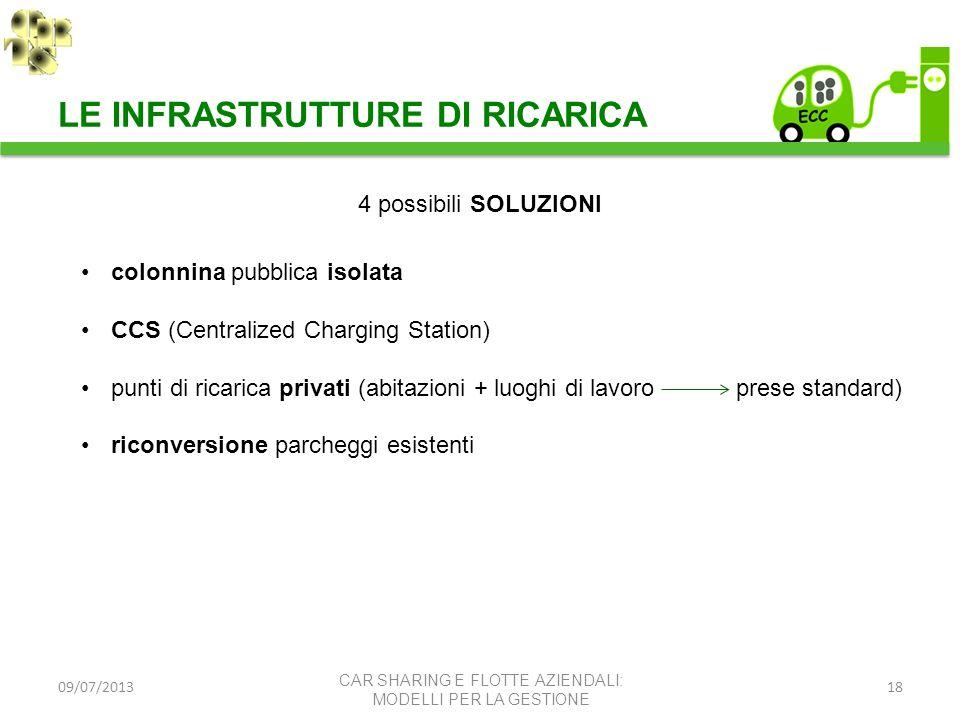 09/07/201318 LE INFRASTRUTTURE DI RICARICA 4 possibili SOLUZIONI colonnina pubblica isolata CCS (Centralized Charging Station) punti di ricarica priva